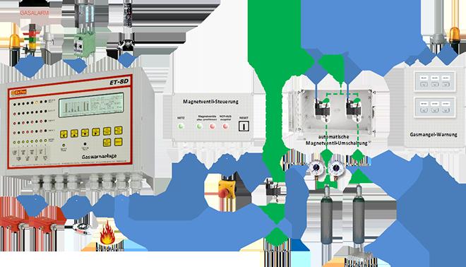 Gas Management von EVD GaswarnAnlagen GmbH & Co. KG